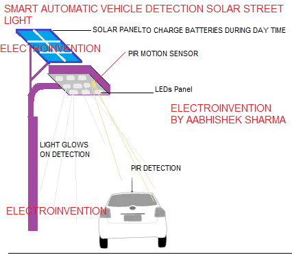 smart automatic vehicle detection solar street light